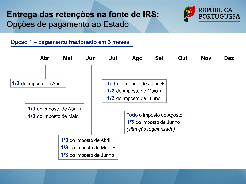 Entrega das Retenções na fonte de IRS